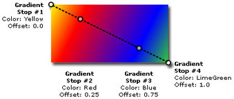 Painting with Solid Colors and Gradients Overview   Kinect, XNA, WPF, XAML, C#, .NET Developer   Scoop.it