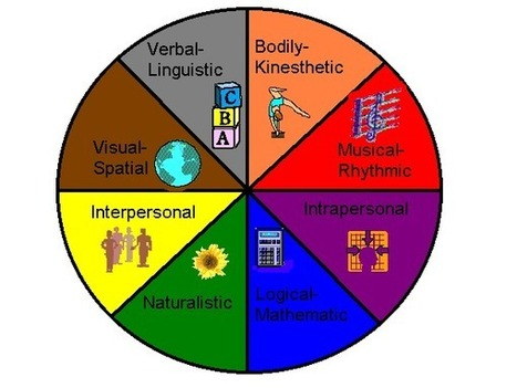 multiple+ints.gif (600x450 pixels)   Teaching - Learning theories   Scoop.it