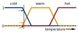 What is Fuzzy logic? | Eudaimonia | Scoop.it