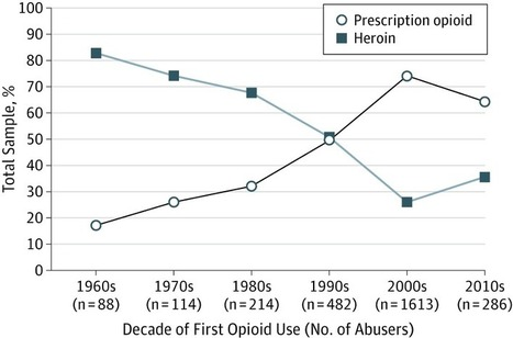 JAMA: Changing Face of Heroin Use in the United States   Addiction, Treatment & Recovery   Scoop.it