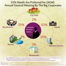 52% Hotels Are Preferred for (AGM) Annual General Meeting By The Big Corporates | Visual.ly | Myboutiquehotel.com - The Specialist in Boutique Hotels and Design Hotels | Scoop.it