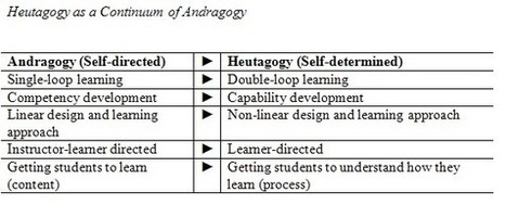 What is Heutagogy? | Self-determined learning in the 21st Century | Scoop.it