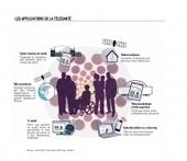 Le développement de la télémédecine permettra-t-il un meilleur suivi des traitements ? | LEEM - Les entreprises du médicament | De la E santé...à la E pharmacie..y a qu'un pas (en fait plusieurs)... | Scoop.it