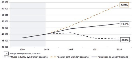 Television 2025 « DigiWorld by IDATE Blog | TV, development and future | Scoop.it