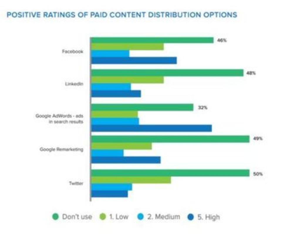 Le Content Marketing en Europe : les chiffres à retenir   Les Médias Sociaux pour l'entreprise   Scoop.it