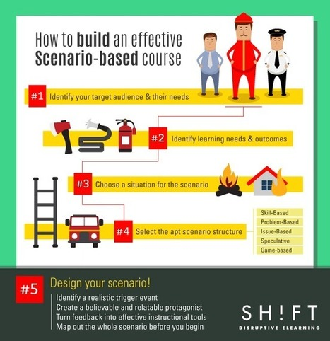 How to Build an Effective Scenario-Based Course Infographic - e-Learning Infographics | elearning stuff | Scoop.it