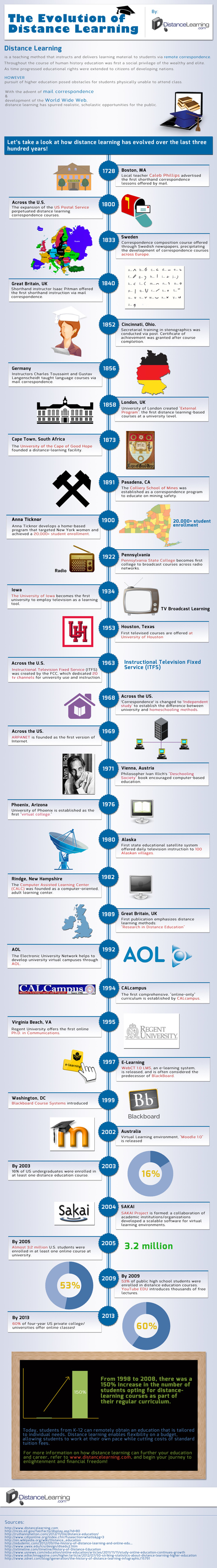 The Evolution of Distance Learning – Infographic | The new old world of learning | Scoop.it