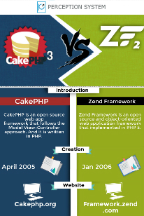2015 A Sturdy Competition Between Cakephp3 & Zend Framework 2 | Infographic | Scoop.it