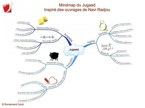 F comme... Vous avez dit innovation frugale (Jugaad) | renault-patrick@neuf.fr | Scoop.it