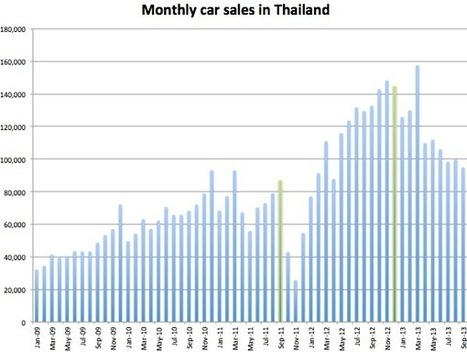 Thailand's first car-buying scheme vs cash for clunkers | Asian Correspondent | Thai & Indonesia auto | Scoop.it