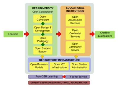 2011.11 OERu Meeting Agenda - WikiEducator | Future of Learning | Scoop.it