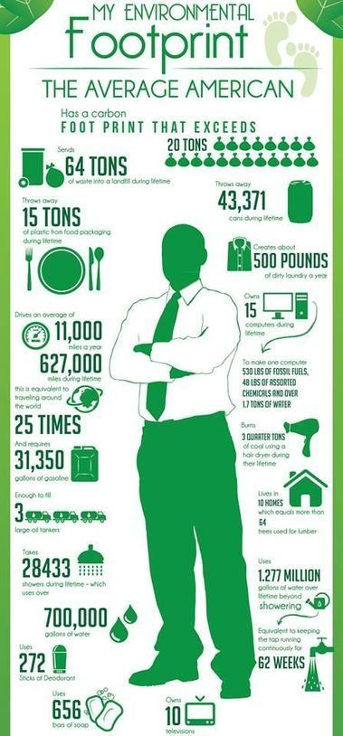 Austin Waste Management: Incredible Infographic Shows How Much We Waste | Recycling | Scoop.it
