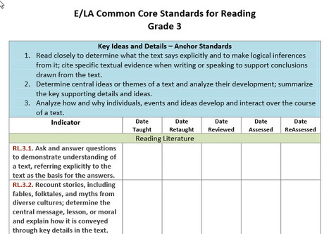 Common Core State Standards Checklists for the Classroom K - 6 | Common Core Tools | Scoop.it