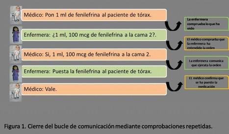 Administración de dosis equivocada de fenilefrina en Reanimación. Caso del trimestre   SENSAR   Reanimación Cerebrocardiopulmonar   Scoop.it