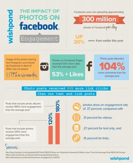 The Challenge of Getting Visibility on Facebook [infographic] | Social media and education | Scoop.it