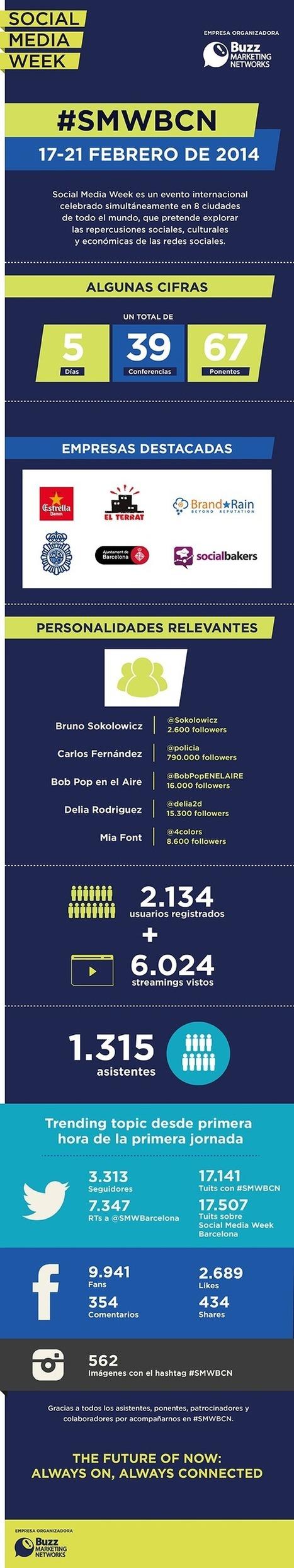 Social Media Week Barcelona 2014 en cifras [Infografía] | Social media y Community Manager | Scoop.it