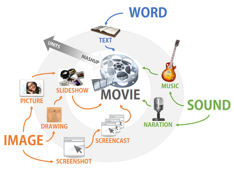 Learn Lead Grow: 8 Ways You Can Use Screencasting to Help Students Learn   Education Technology - theory & practice   Scoop.it
