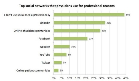LinkedIn, HCP communities and facebook matter most to the 56% of clinicians who use social professionally | 9- PHARMA MULTI-CHANNEL MARKETING  by PHARMAGEEK | Scoop.it