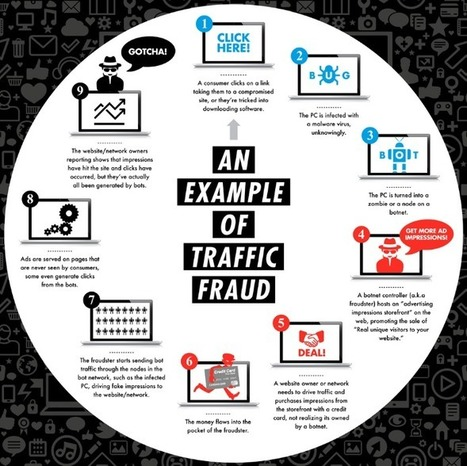 Online Advertising Fraud: What You Should Know about Digital Bots - Marketing Digest | Go Digital-Mobile | Scoop.it