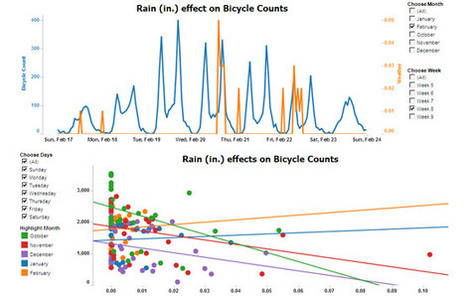Graphing trends in Fremont bike trips by the hour and in the rain - UPDATED | Cycling in Washington | Scoop.it