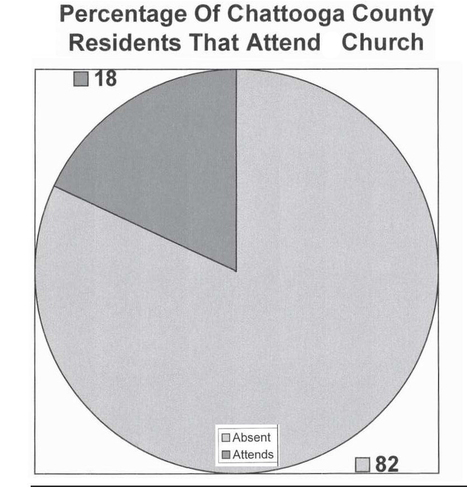 Chattooga County Population: 82% Do Not Attend Church | Hodgepodge | Scoop.it