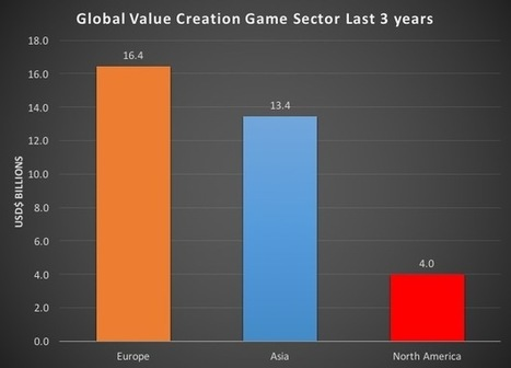 Europe's game biz is world champ at creating value, says Supercell investor | Videogame industry | Scoop.it