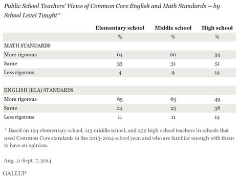 Teachers Favor Common Core Standards, Not the Testing | CCRS | Scoop.it