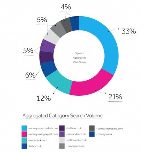 Comparison sites dominate UK online financial services market | UK Banking | Scoop.it