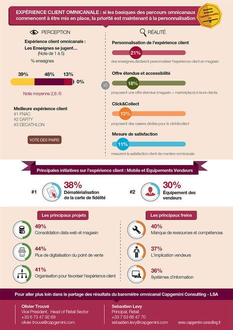21% des enseignes personnalisent leur expérience client | Innovations de la relation client | Scoop.it