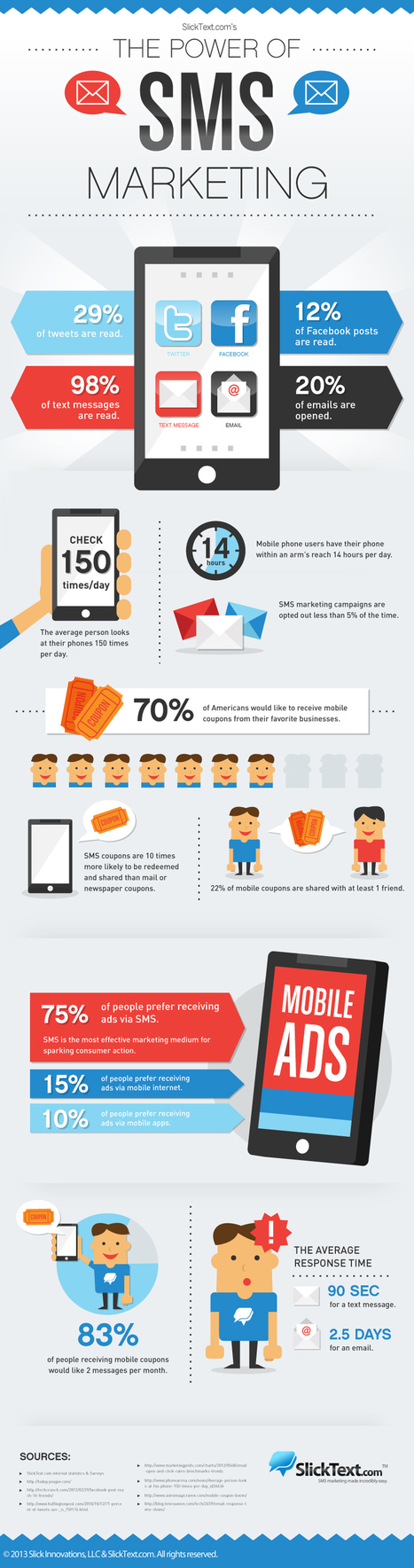 The Power Of SMS Marketing | Business 2 Community | World's Best Infographics | Scoop.it
