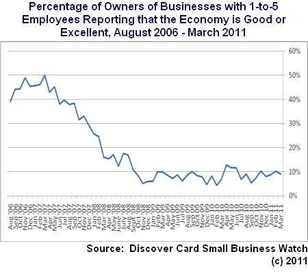 CHART OF THE WEEK: Microbusiness Perceptions of Economic Conditions Still Weak | MarketingHits | Scoop.it