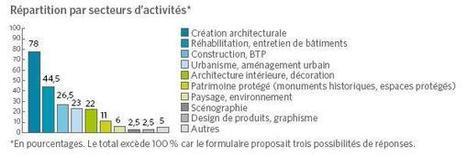 ENSAS | École Nationale Supérieure d'Architecture de Strasbourg | Alsace Tech | Métier d'architecte | Scoop.it