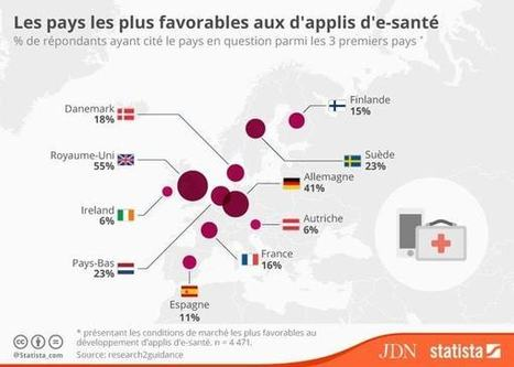 Infographie : la France, un pays peu favorable aux applications d'e-santé | M-HEALTH  By PHARMAGEEK | Scoop.it
