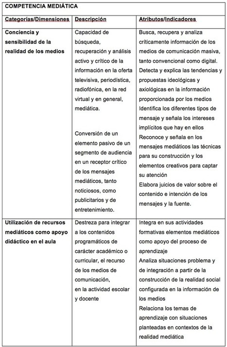 Competencias mediáticas en docentes, base para la construcción de ciudadanía | Ámbitos. Revista Internacional de Comunicación | CoAprendizagens 21 | Scoop.it