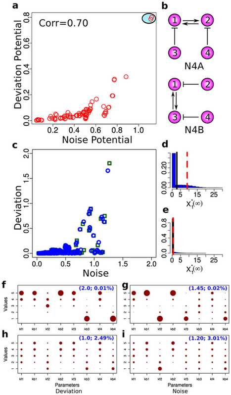 Stochastic effects as a force to increase the complexity of signaling networks : Scientific Reports : Nature Publishing Group   Other World   Scoop.it
