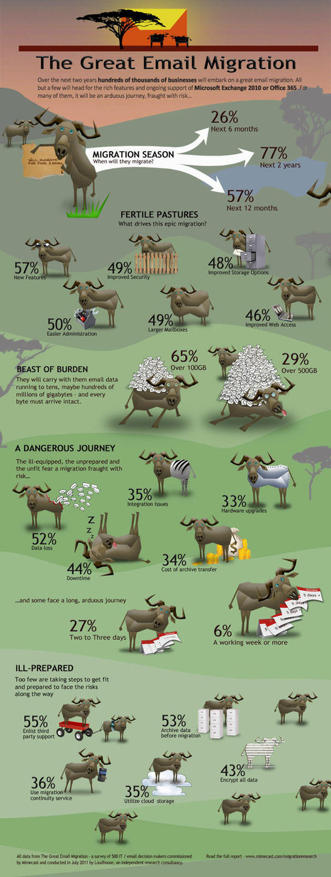 The Great Email Migration [INFOGRAPHIC] | EPIC Infographic | Scoop.it