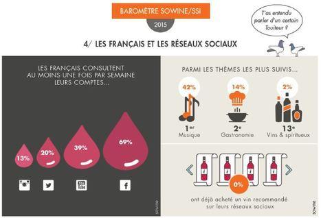 Les Français, le vin et les nouvelles technolog... | communication | Scoop.it