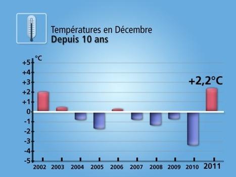 Actualité Météo : Bilan climatique de décembre 2011 | France | Scoop.it