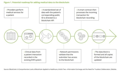 Can Blockchain Give Healthcare Payers Better Analytical Insight? | Health Informatics | Scoop.it