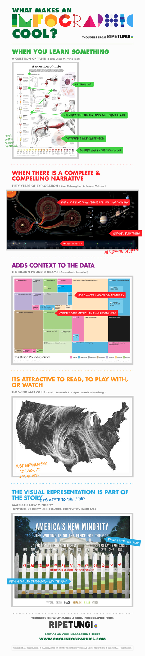 Robin Richards - What Makes an InfographicCool? - Blog About Infographics and Data Visualization - Cool Infographics | Infographics worth keeping | Scoop.it