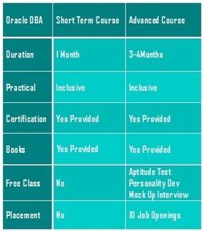 Oracle Training Institute in Bangalore | inspiregec | Scoop.it