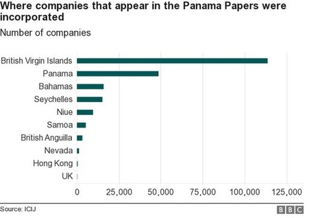 Panama Papers: 10 things we've learned - BBC News | Ethics? Rules? Cheating? | Scoop.it