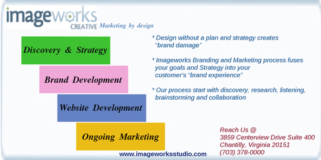 Imageworks Branding & Marketing Process | Image work | Scoop.it