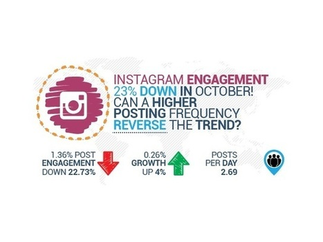 "Instagram Engagement Up Slightly in October (Report) | ""Online engagement"" ROE 