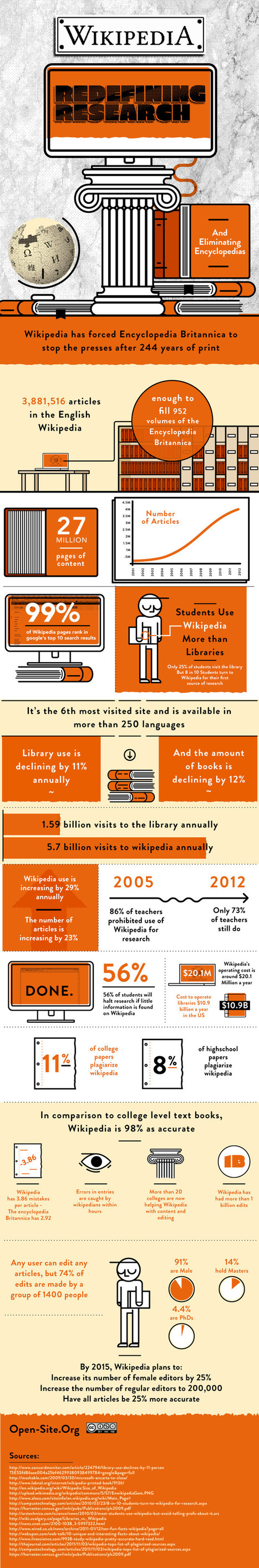 Wikipedia en une infographie | Les infographies ! | Scoop.it