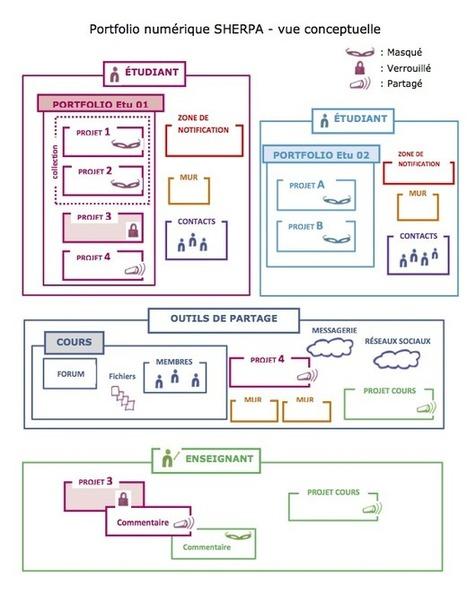 Le portfolio numérique | VTÉ - Vitrine Technologie Éducation | Innovations pédagogiques numériques | Scoop.it