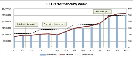 SEO Reports Putting The C-Suite To Sleep? Bring Out The Graphs | Online Marketing Resources | Scoop.it