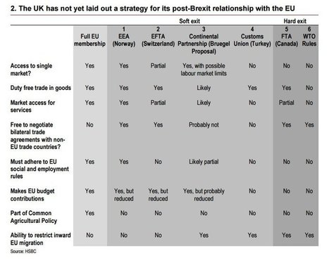 This table from HSBC explains the difference between a 'hard' and 'soft' Brexit | Société | Scoop.it