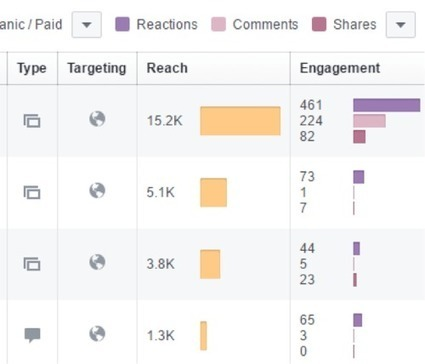 Four Ways to Use Facebook and Twitter Analytics to Improve Your Marketing | Social Media Examiner | SocialMoMojo Web | Scoop.it