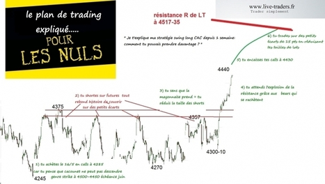 Le plan #cac de cette semaine expliqué | plans de trading  sur CAC et DAX | Scoop.it